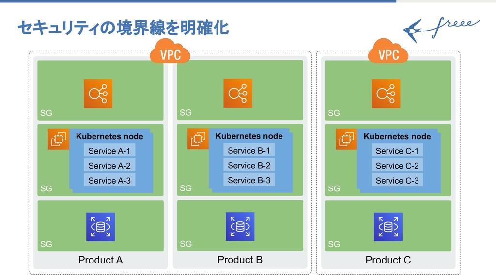 Product A SG SG SG Kubernetes node Kubernetes n...