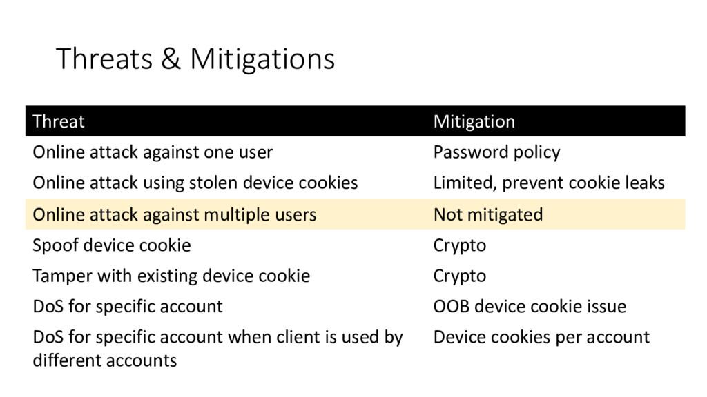 Threats & Mitigations Threat Mitigation Online ...