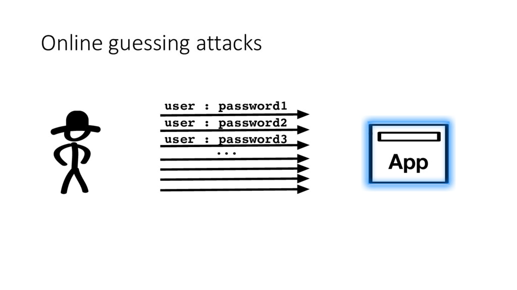 App user : password1 Online guessing attacks us...