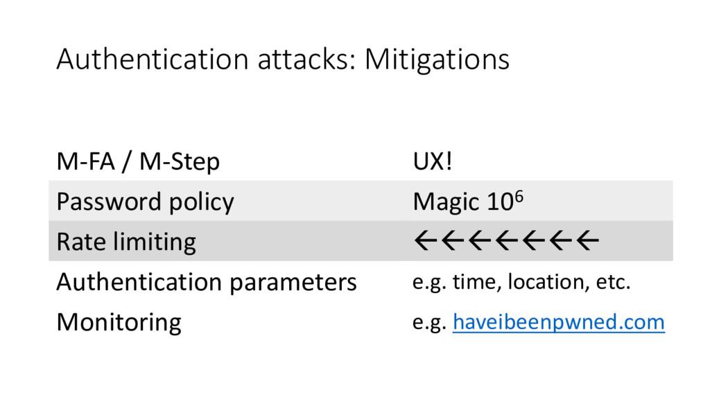 Authentication attacks: Mitigations M-FA / M-St...