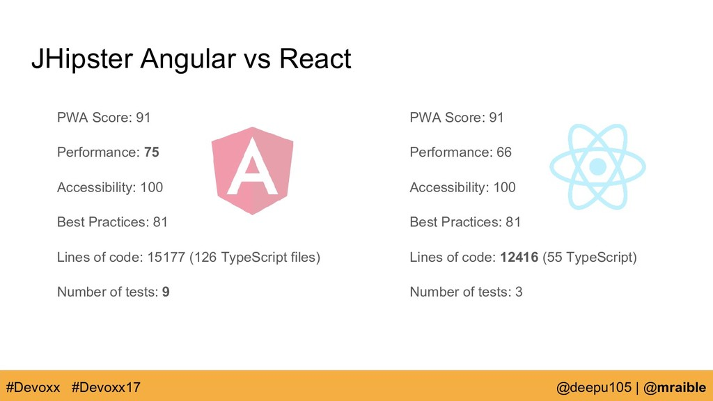 JHipster Angular vs React PWA Score: 91 Perform...