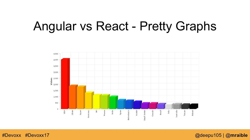 Angular vs React - Pretty Graphs #Devoxx @deepu...