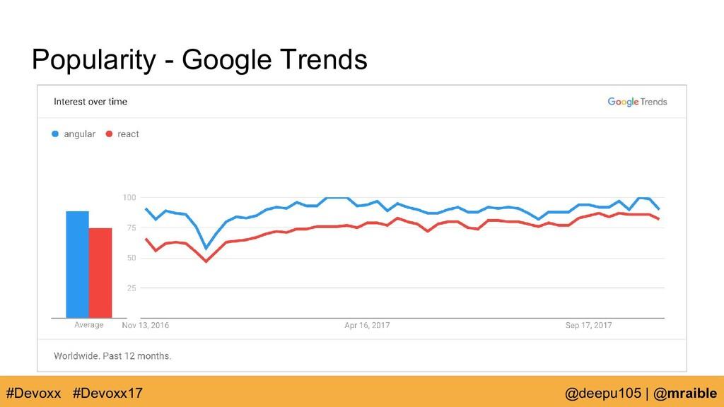 Popularity - Google Trends #Devoxx @deepu105   ...