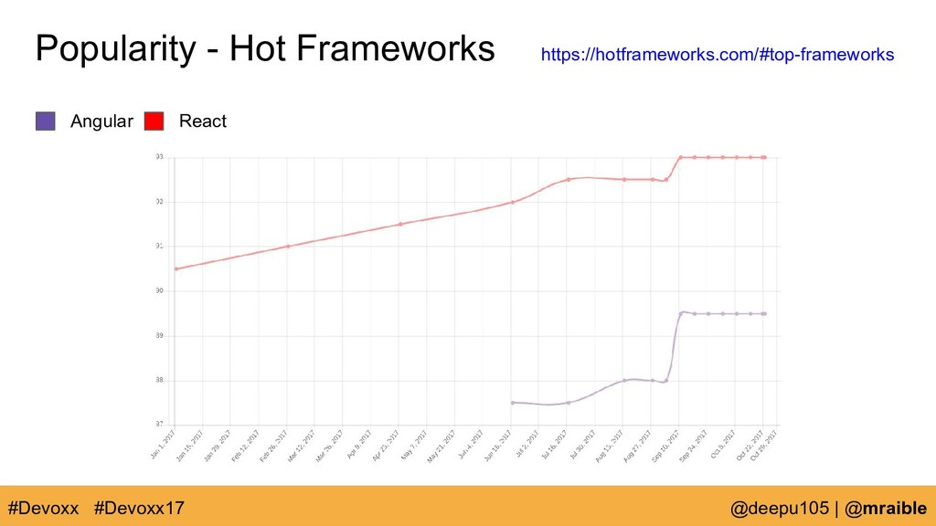 Angular React Popularity - Hot Frameworks #Devo...