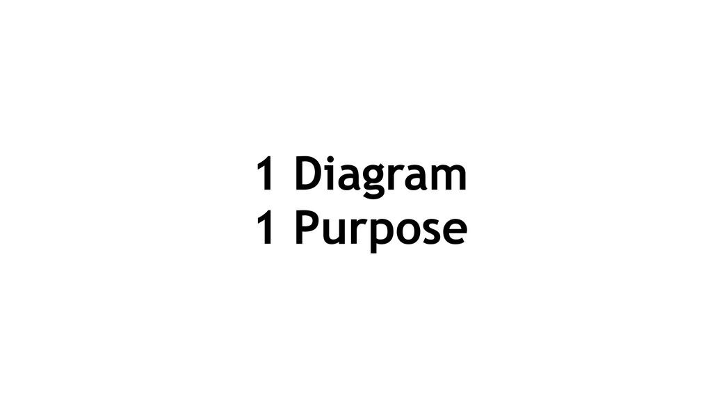 1 Diagram 1 Purpose