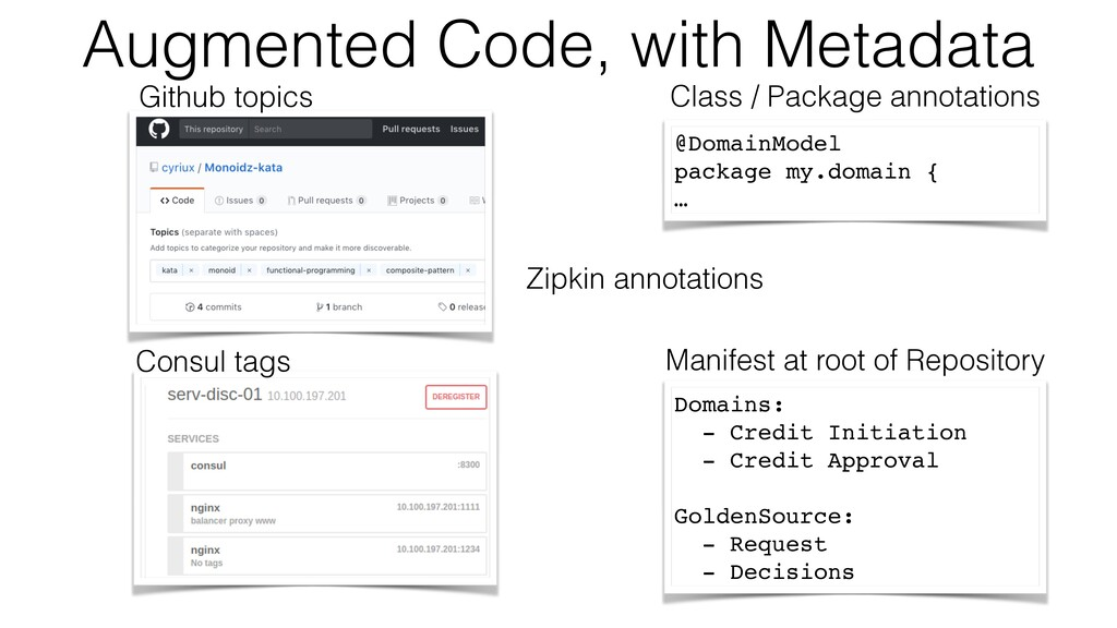 Augmented Code, with Metadata Github topics Con...