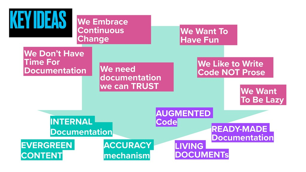 We Embrace Continuous Change We Like to Write C...