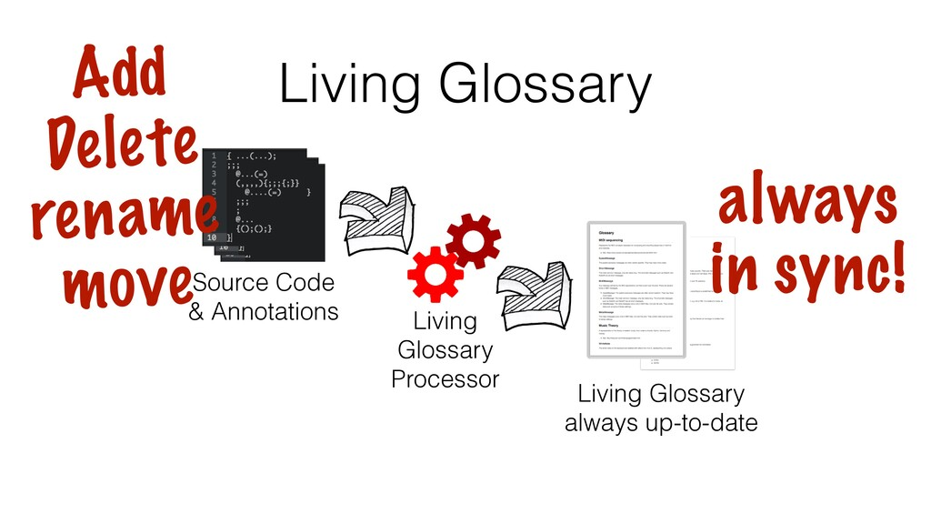 Living Glossary Living Glossary Processor Sourc...