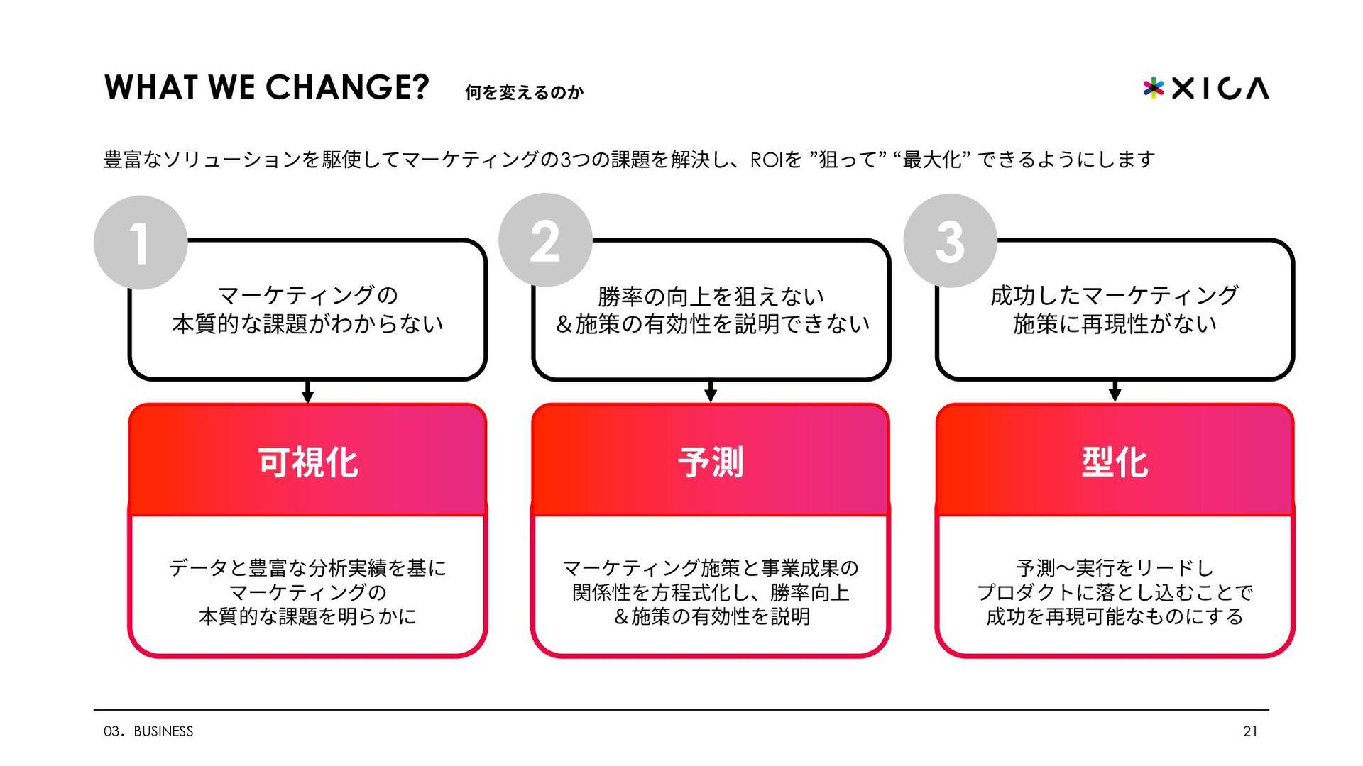 ADVAのサービスラインナップ 21 03.BUSINESS ※ADVAの公開にともない、マゼ...