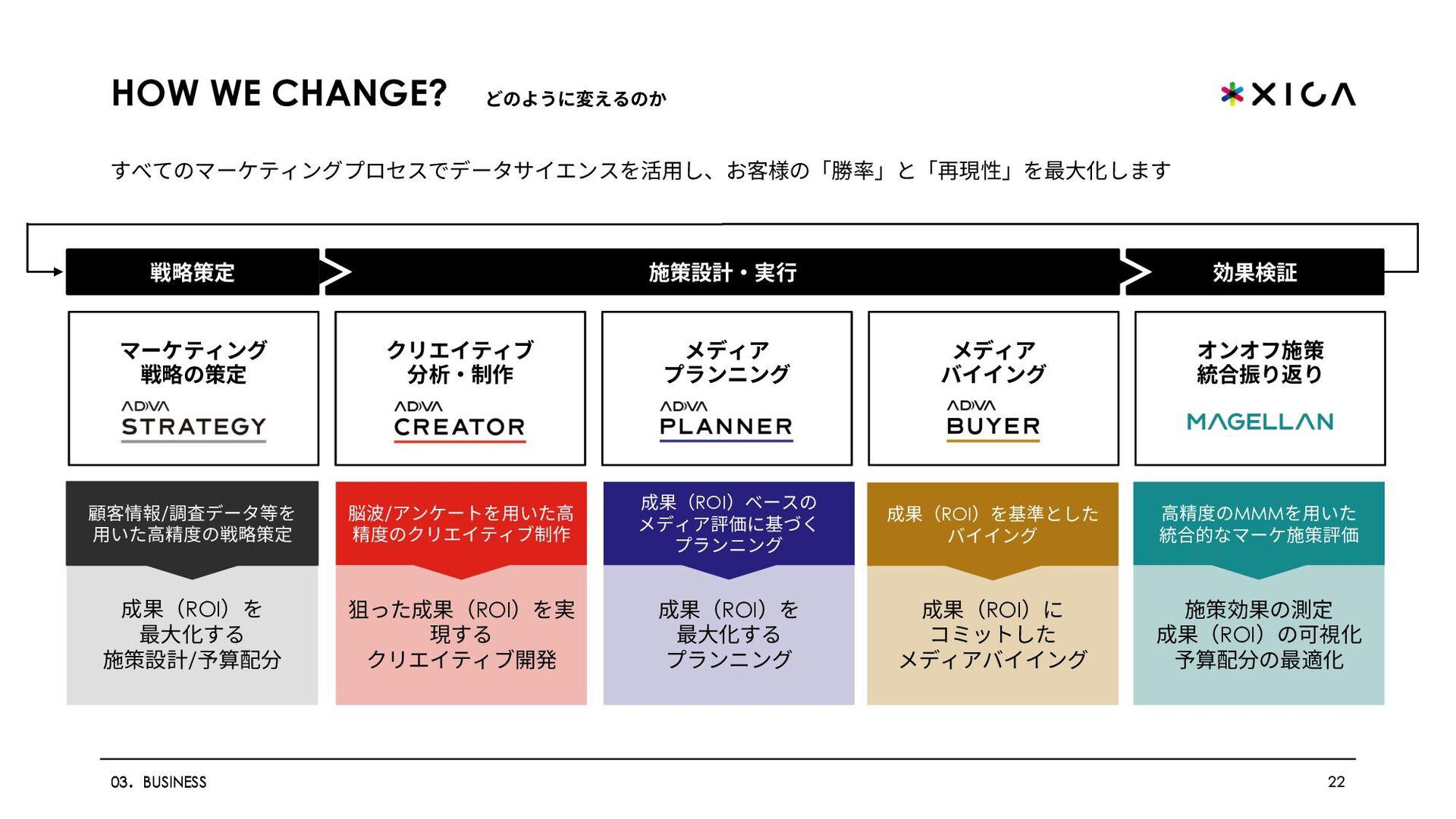 ADVA MAGELLAN アドバ マゼランとは︖ 22 03.BUSINESS オフライン広...
