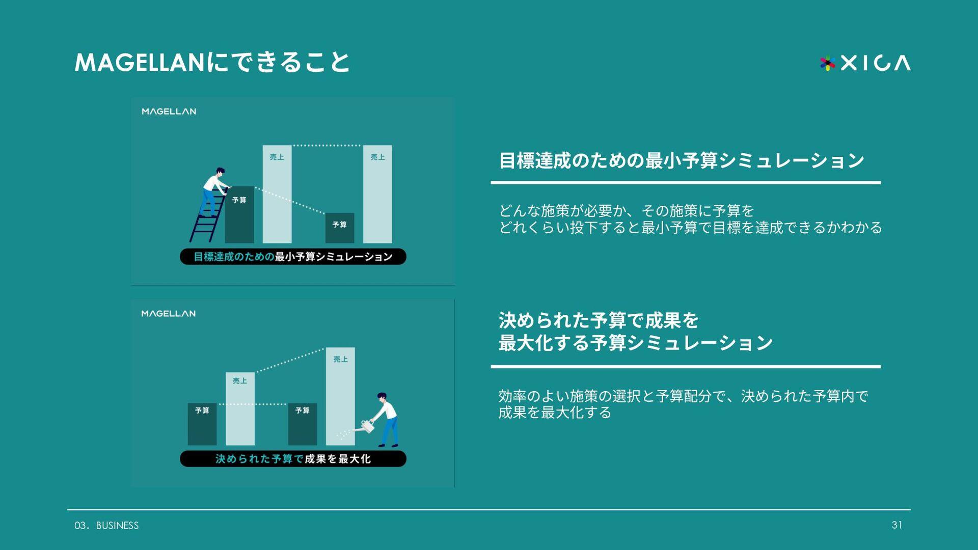 ADVA CREATOR アドバ クリエイターとは︖ 31 03.BUSINESS ADVA ...