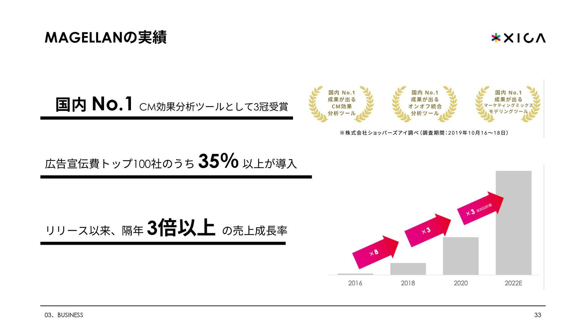 メディア掲載実績 03.BUSINESS 33 東洋経済 すごいベンチャー100 2020選出...