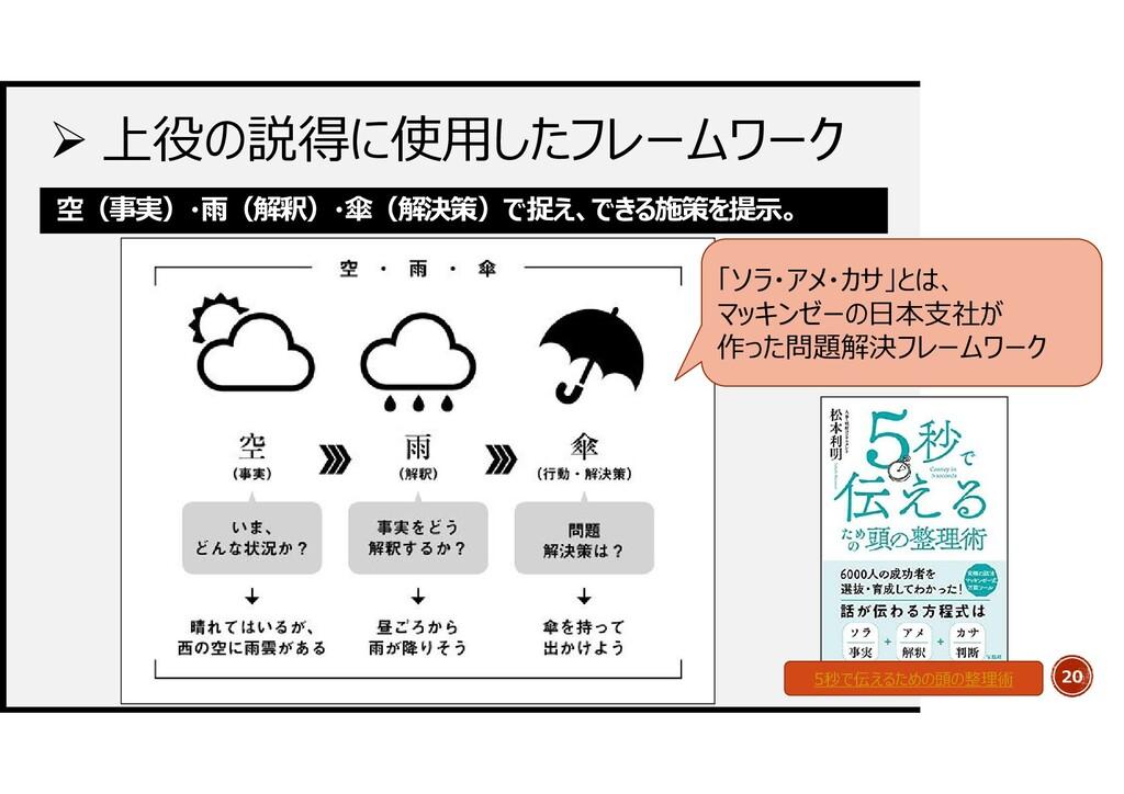  上役の説得に使用したフレームワーク 20 空(事実)・雨(解釈)・傘(解決策)で捉え、でき...