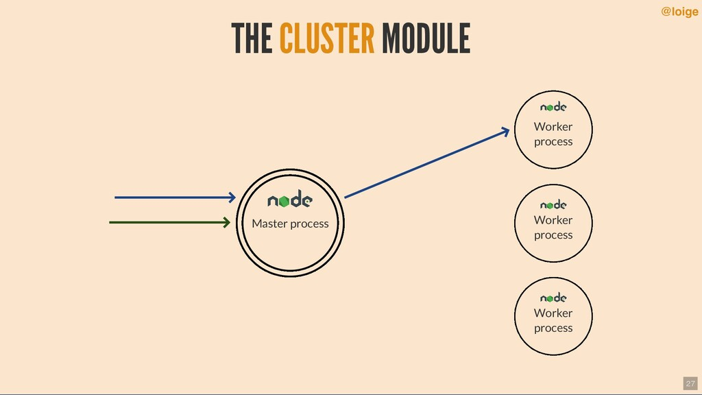 THE MODULE CLUSTER Master process Worker proces...