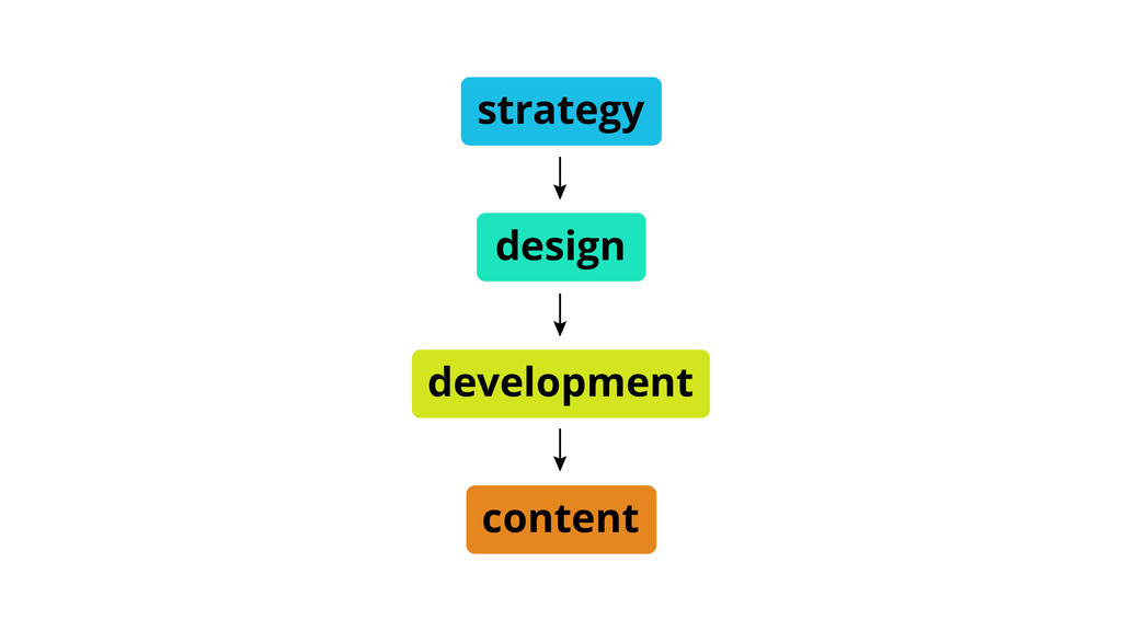 strategy content design development