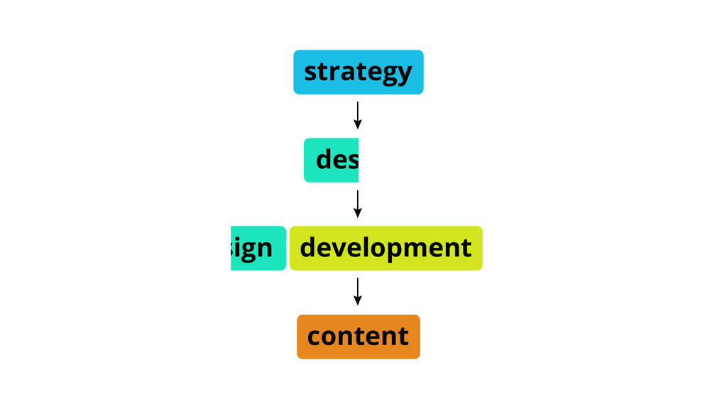 strategy content development design design
