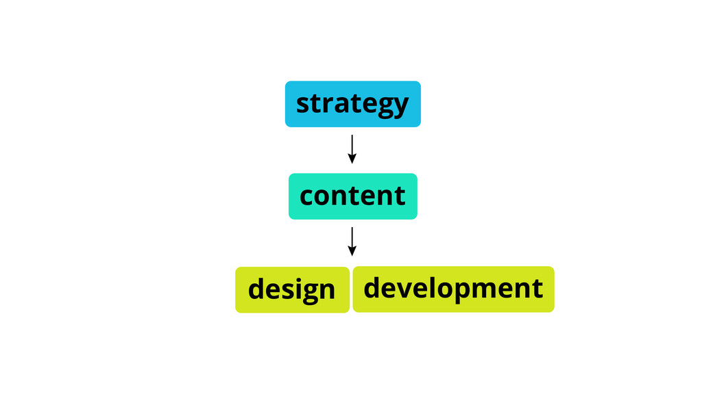 development strategy content design