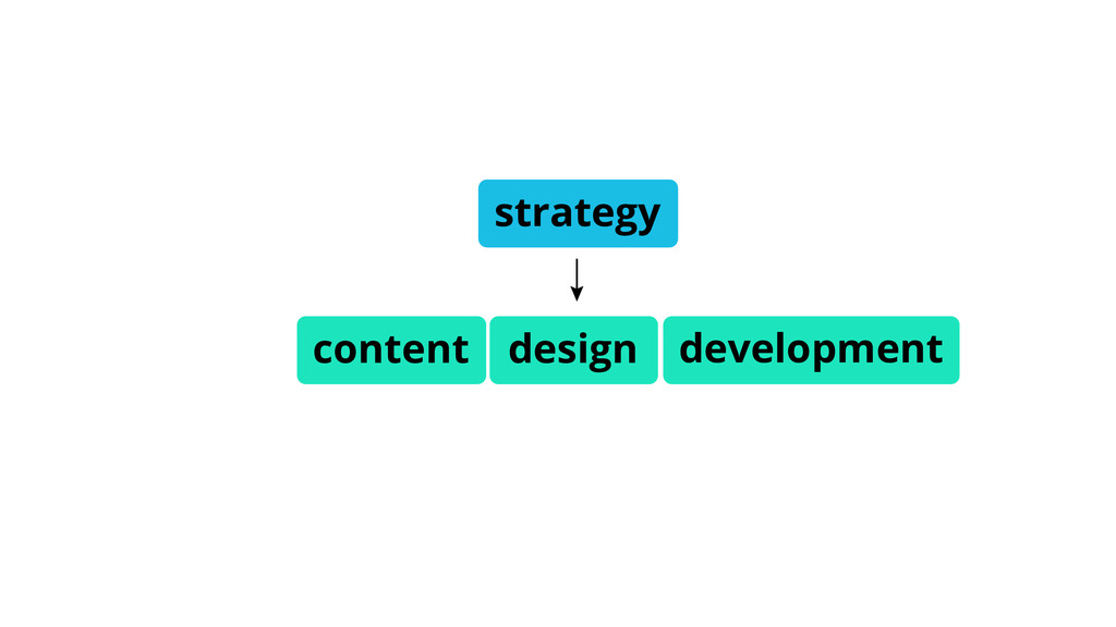 design development strategy content