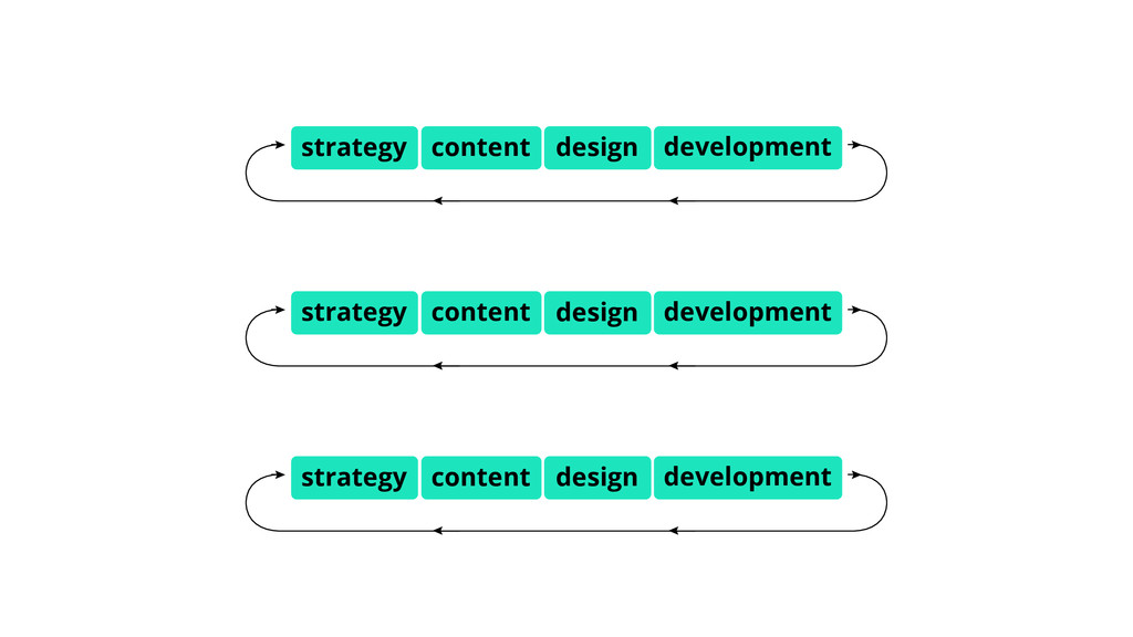 design development strategy content design deve...