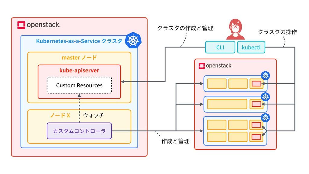 Kubernetes-as-a-Service クラスタ master ノード kube-ap...
