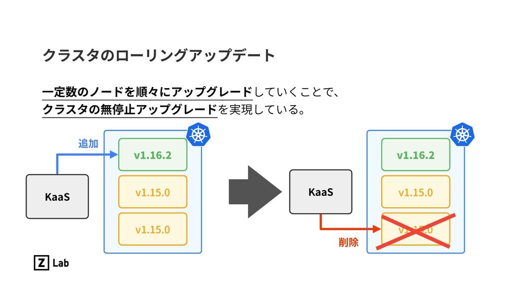 クラスタのローリングアップデート ⼀定数のノードを順々にアップグレードしていくことで、 クラス...