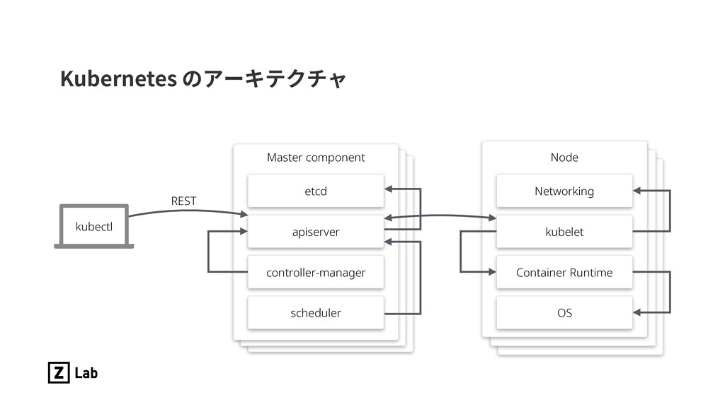 Kubernetes のアーキテクチャ Node Networking kubelet Con...