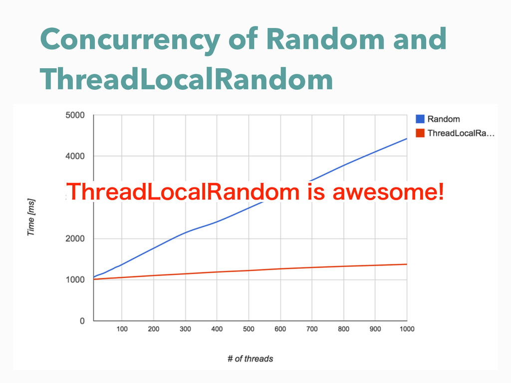 Concurrency of Random and ThreadLocalRandom 5IS...