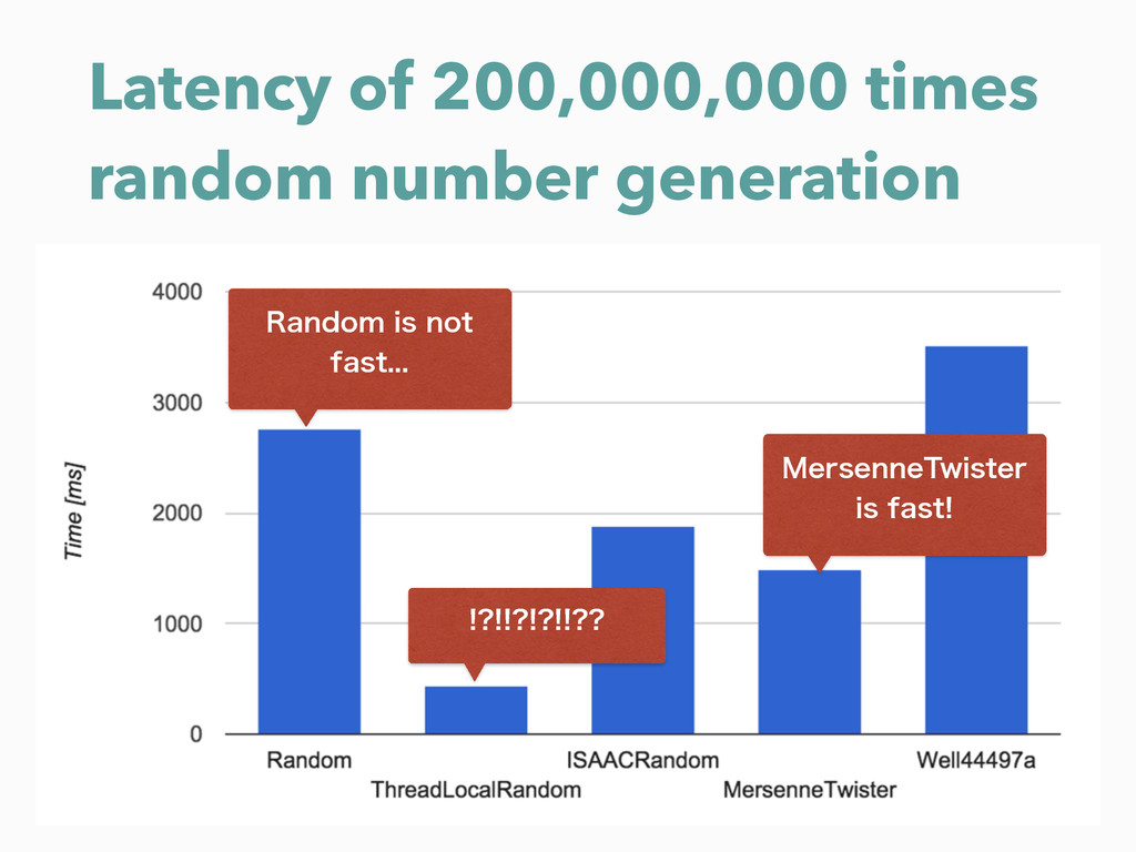 Latency of 200,000,000 times random number gene...