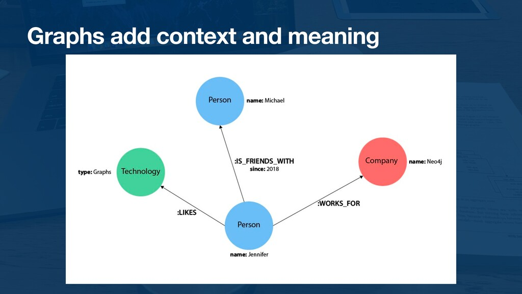 Graphs add context and meaning