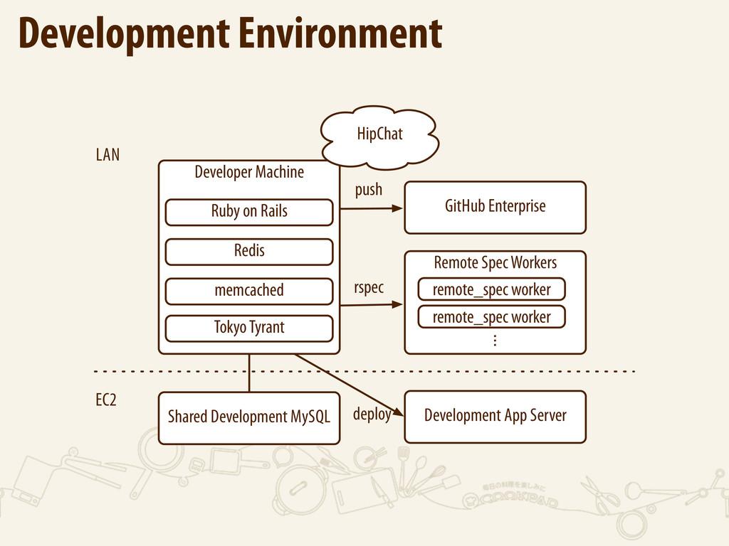 Development Environment Developer Machine Redis...