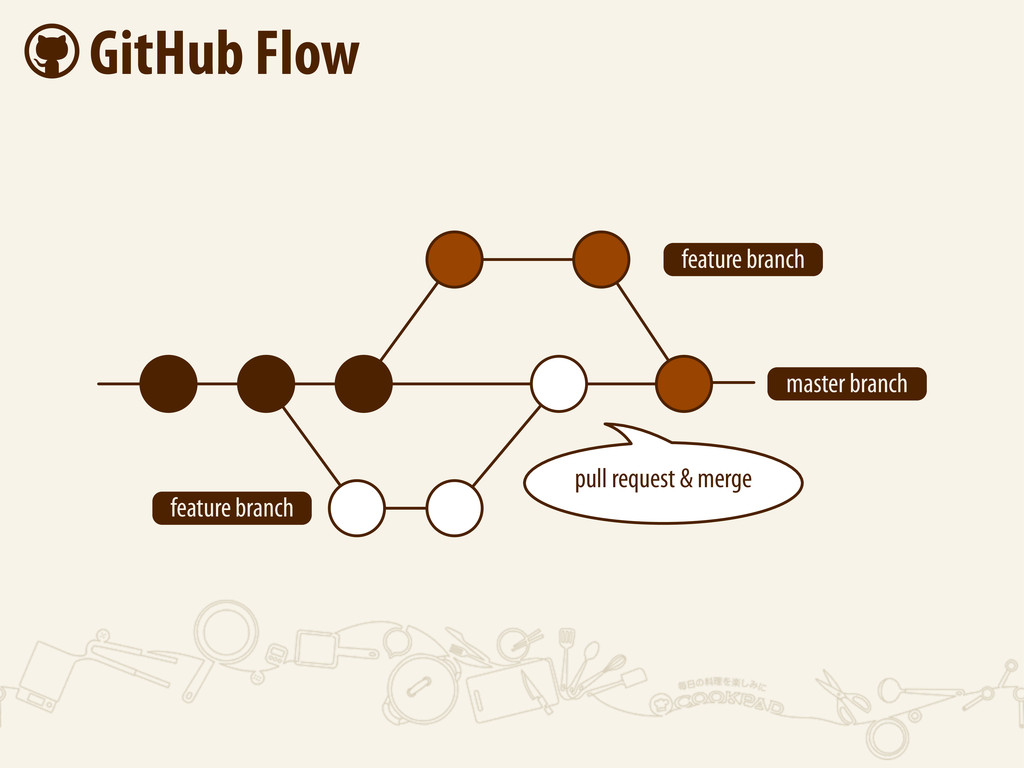  GitHub Flow feature branch feature branch mas...