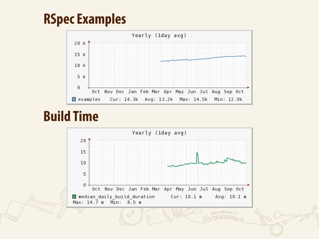 RSpec Examples Build Time