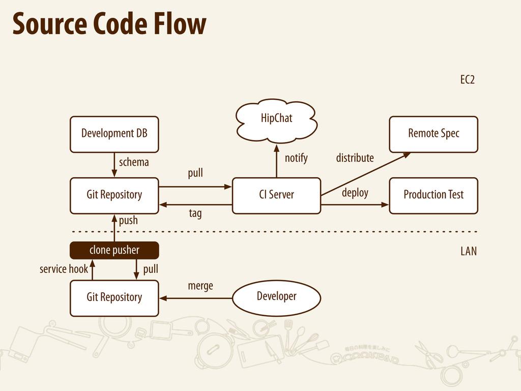 Source Code Flow LAN EC2 CI Server Git Reposito...