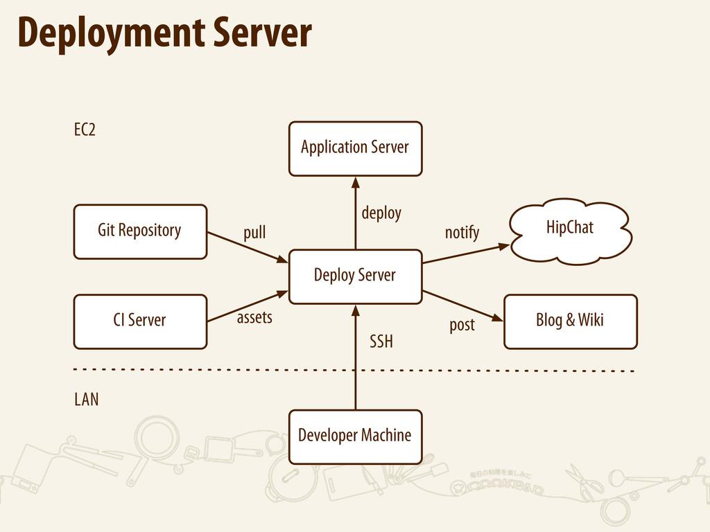 Application Server Deploy Server deploy CI Serv...