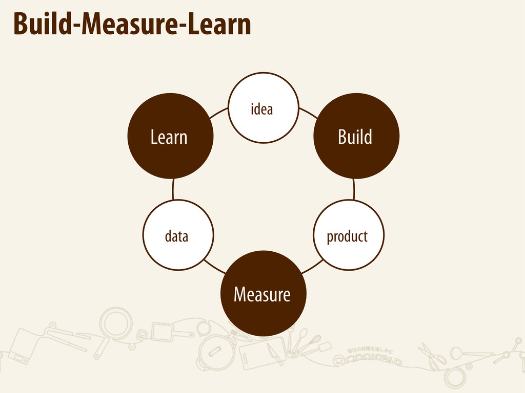 Build-Measure-Learn Build Measure Learn product...