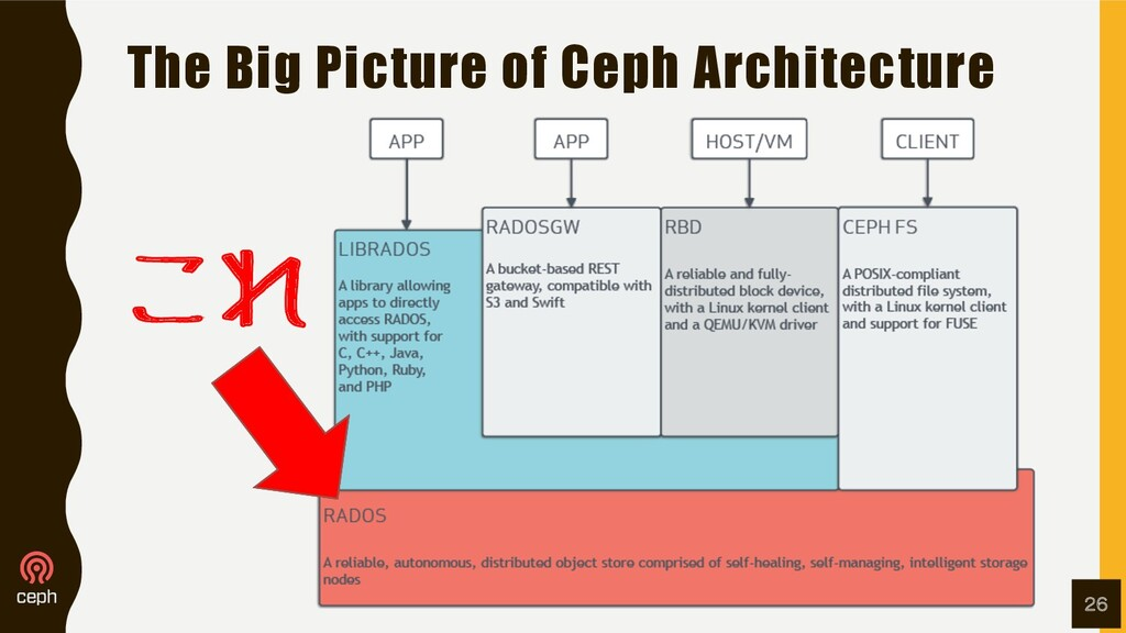 The Big Picture of Ceph Architecture 26 これ