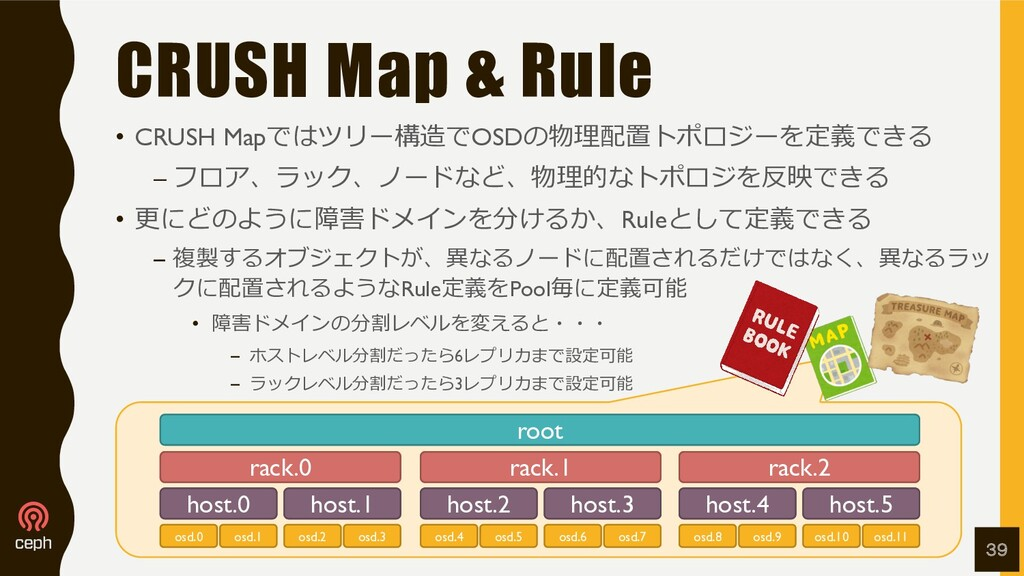 CRUSH Map & Rule • CRUSH Mapではツリー構造でOSDの物理配置トポロ...
