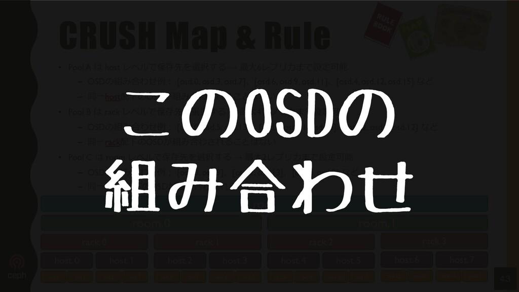 CRUSH Map & Rule • Pool A は host レベルで保存先を選択する →...