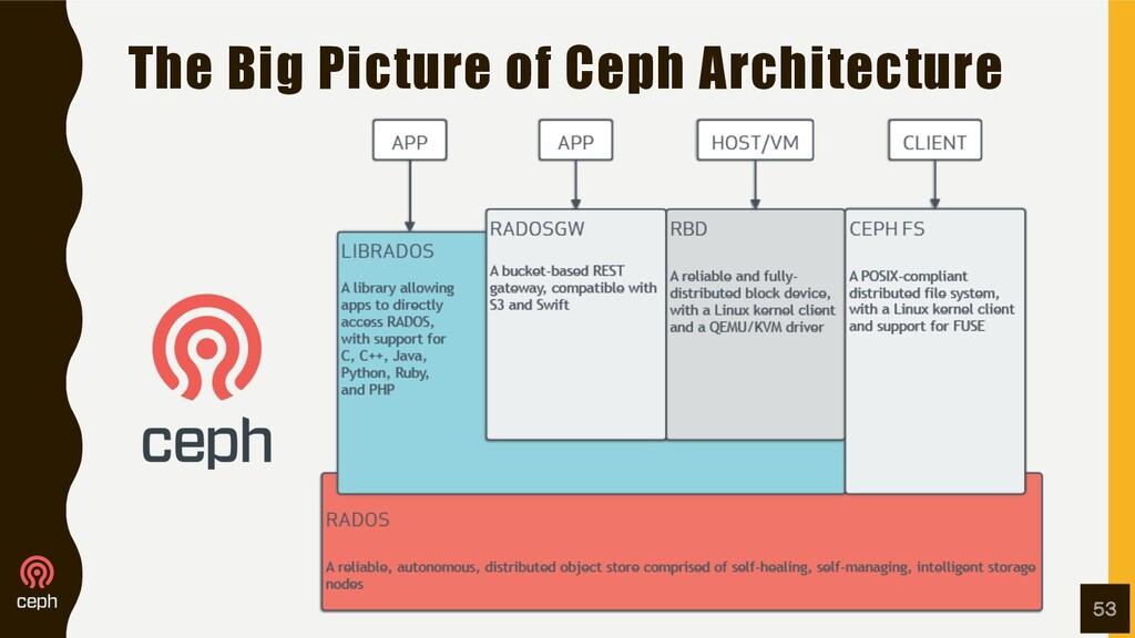 The Big Picture of Ceph Architecture 53