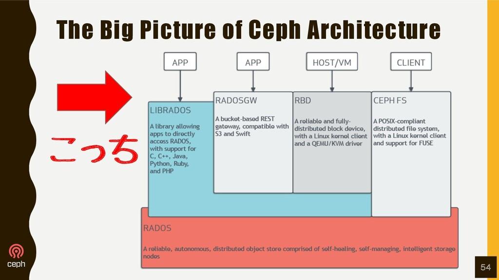 The Big Picture of Ceph Architecture 54 こっち