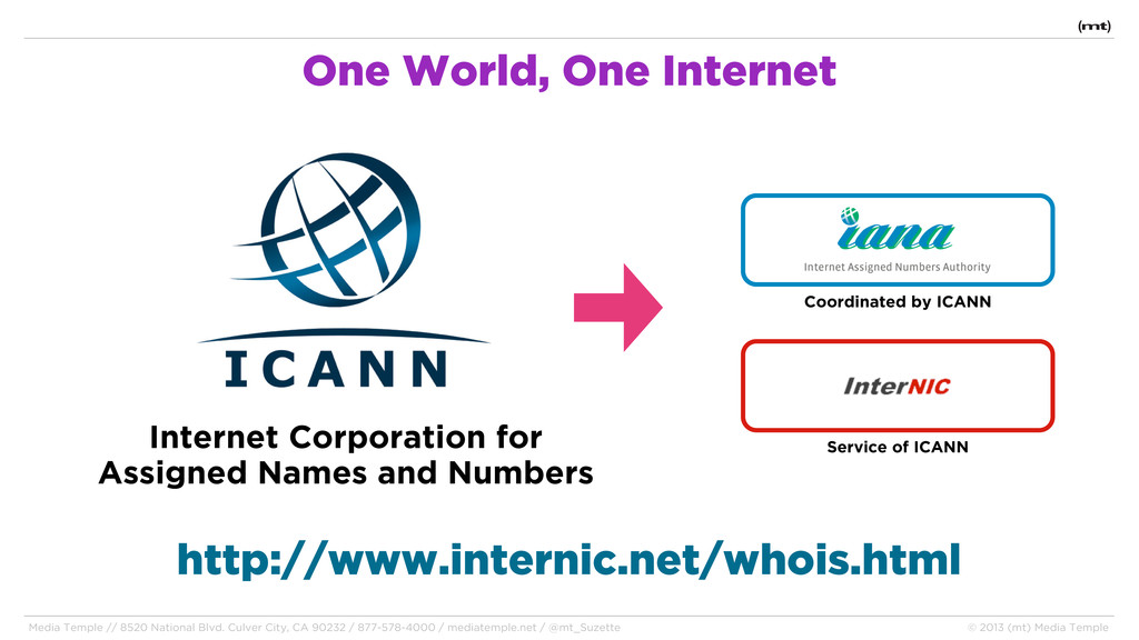 Internet Corporation for Assigned Names and Num...