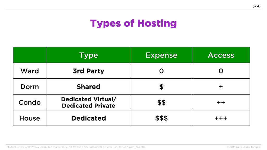 Types of Hosting Type Expense Access Ward 3rd P...