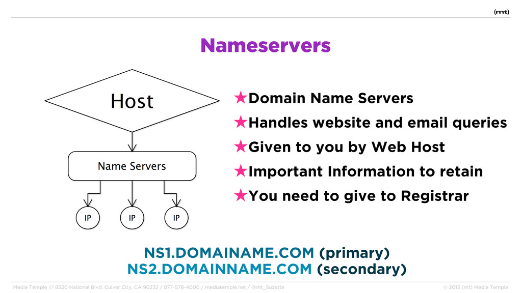 Nameservers NS1.DOMAINAME.COM (primary) NS2.DOM...