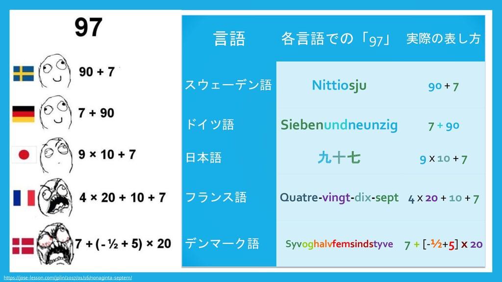 言語 各言語での「97」 実際の表し方 スウェーデン語 Nittiosju 90 + 7 ドイ...