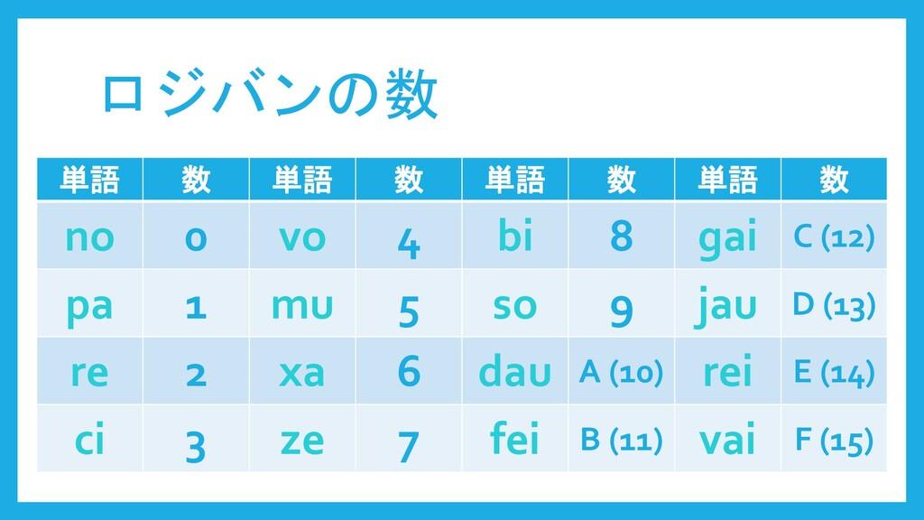 ロジバンの数 単語 数 単語 数 単語 数 単語 数 no 0 vo 4 bi 8 gai C...