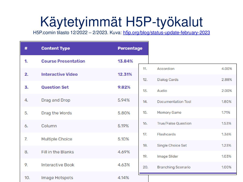 Englanninkieliset ohjeet ja esimerkit H5P-työka...