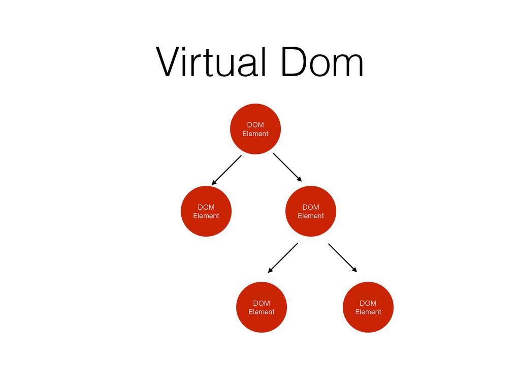 Virtual Dom DOM Element DOM Element DOM Element...