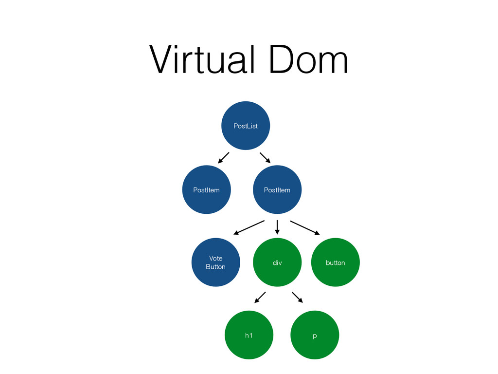 Virtual Dom PostList PostItem PostItem Vote But...