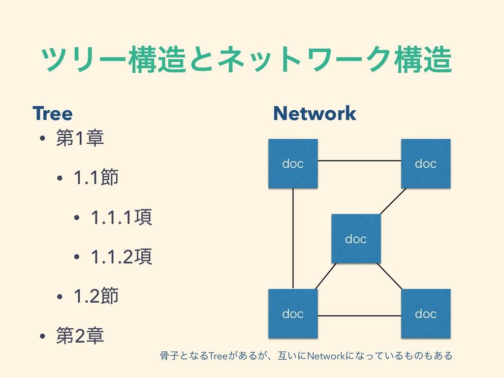 πϦʔߏͱωοτϫʔΫߏ Tree Network ࠎࢠͱͳΔTree͕͋Δ͕ɺޓ͍ʹNe...