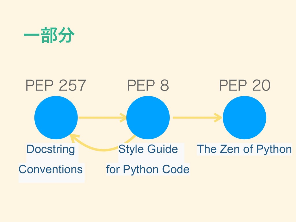 Ұ෦ 1&1 1&1 1&1 Style Guide for Python...